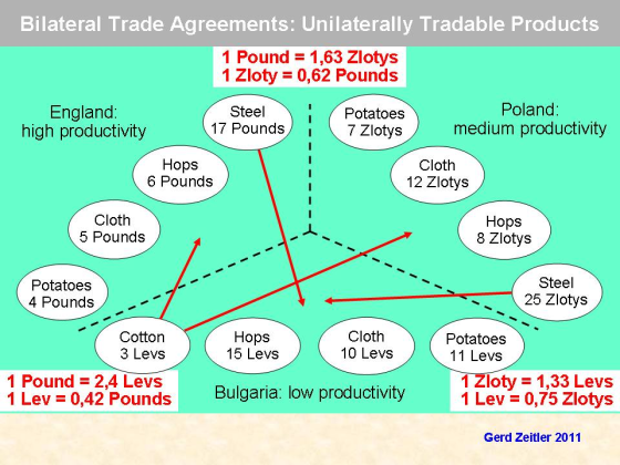 Future Proof Foreign Trade Gerd Zeitler Promoting Sustainable
