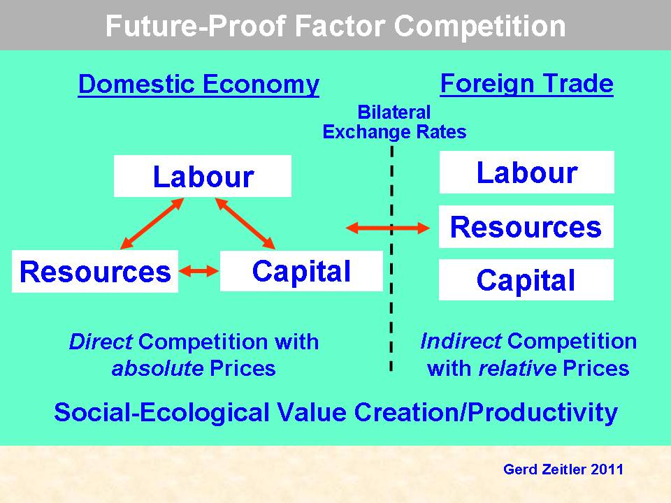 factors of production germany This is factors of production, section 21 from the book economics principles (v 10) for details on it (including licensing), click here define the three factors of production—labor, capital, and natural resources explain the role of technology and entrepreneurs in the utilization of the economy's factors.
