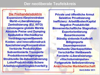NeoliberalerTeufelskreisPNG