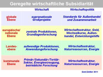 SubsidiaritätPNG01