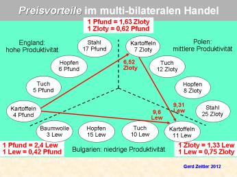 HandelMultiBilateralPNG02