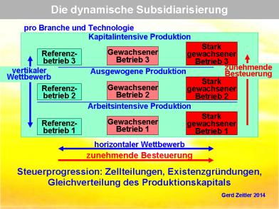 SubsidiaritätSchum08