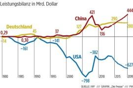 Leistungsbilanz-D-Cina-USA