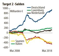 Target-2-Salden2018