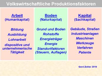 ProduktionsfaktorenPNG01