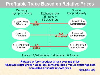 TradeRelativePricesPNG01